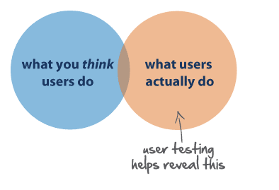 Use feedback to improve your website's quality